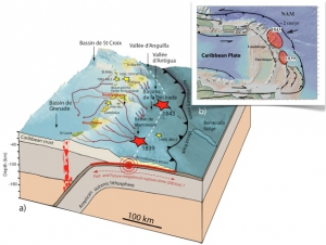 The Carribean subduction